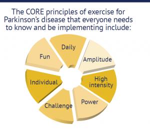 PD principles
